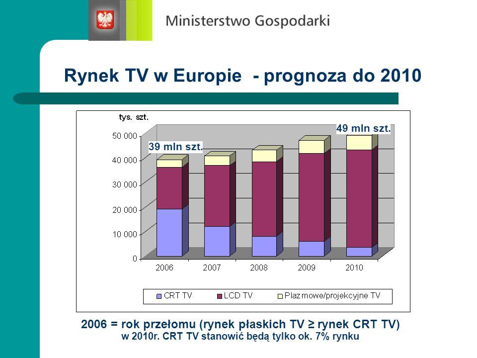 Rynek TV w Europie - prognoza do 2010 49 mln szt. 39 mln szt. 2006 = rok przełomu (rynek płaskich TV rynek CRT TV) w 2010r. CRT TV stanowić będą tylko