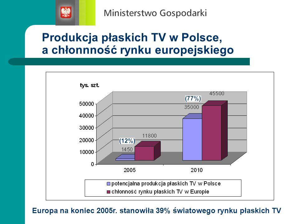 Produkcja płaskich TV w Polsce, a chłonnność rynku europejskiego (12%) (77%) Europa na koniec 2005r. stanowiła 39% światowego rynku płaskich TV