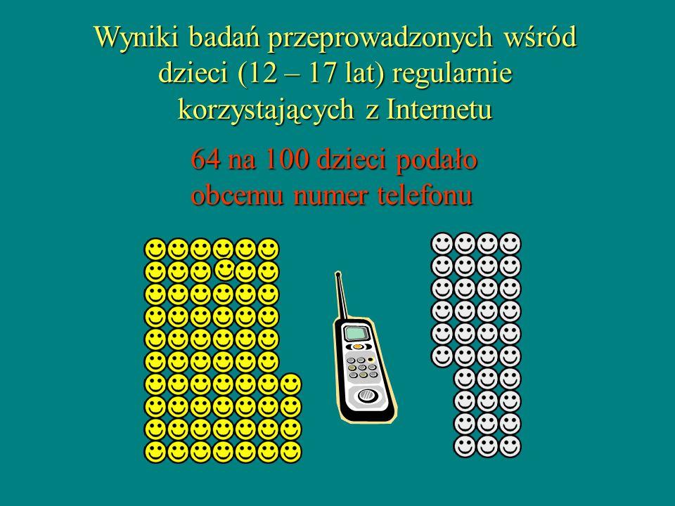 64 na 100 dzieci podało obcemu numer telefonu Wyniki badań przeprowadzonych wśród dzieci (12 – 17 lat) regularnie korzystających z Internetu