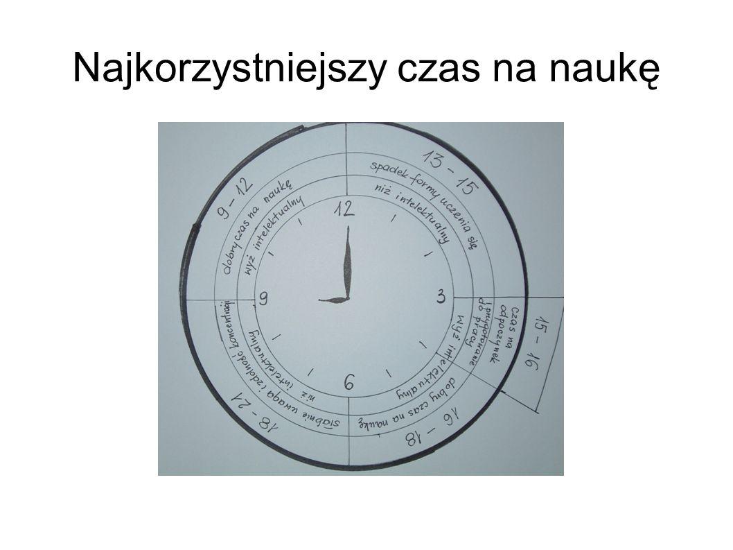 Najkorzystniejszy czas na naukę
