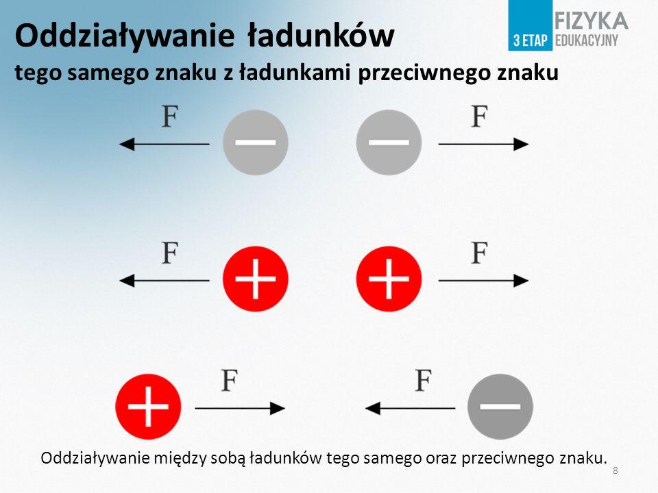 Oddziaływanie ładunków tego samego znaku z ładunkami przeciwnego znaku Oddziaływanie między sobą ładunków tego samego oraz przeciwnego znaku. 8