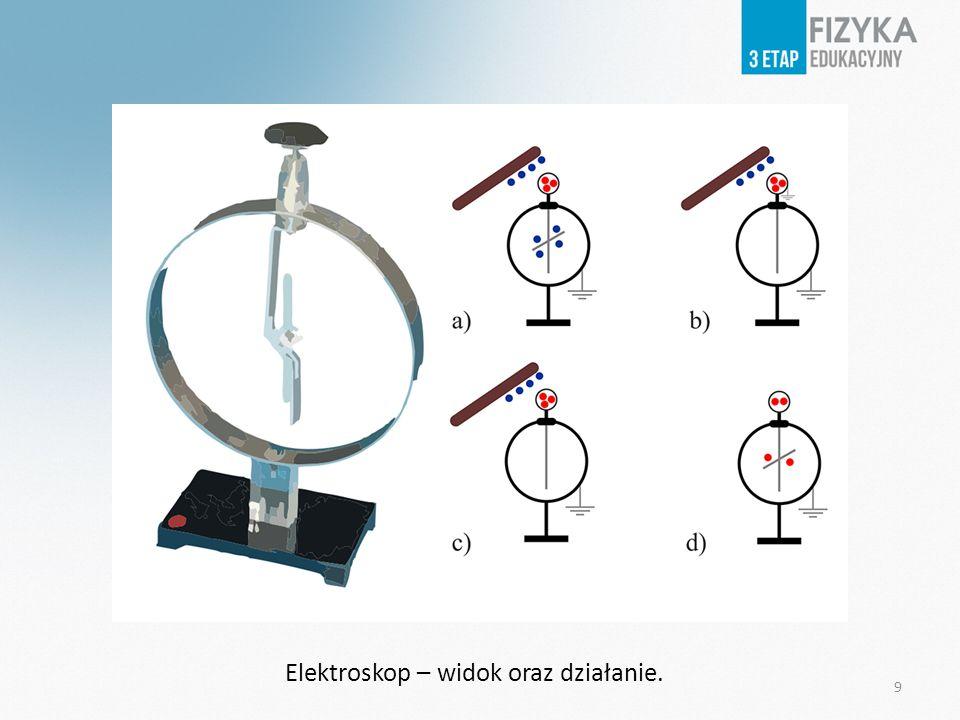 Zbliżanie i oddalanie naładowanego ujemnie pręta ebonitowego Ładunek ujemny zgromadzony na pałeczce zbliżonej do kulki elektroskopu tylko odpycha elektrony swobodne znajdujące się w kulce elektroskopu.