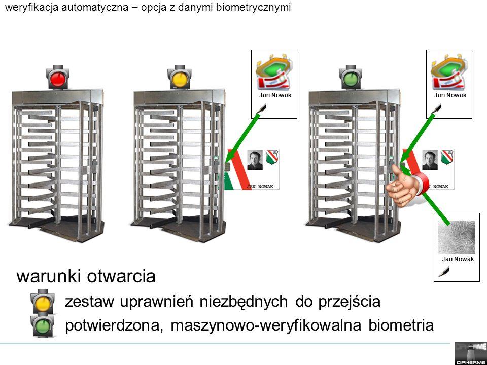 weryfikacja automatyczna – opcja z danymi biometrycznymi Jan Nowak warunki otwarcia zestaw uprawnień niezbędnych do przejścia potwierdzona, maszynowo-weryfikowalna biometria