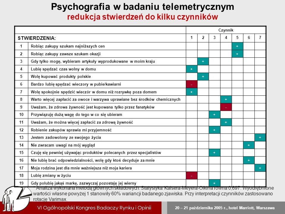 20 – 21 października 2005 r., hotel Marriott, Warszawa Psychografia w badaniu telemetrycznym redukcja stwierdzeń do kilku czynników Czynnik STWIERDZEN