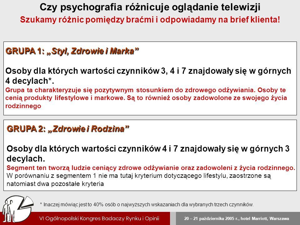 20 – 21 października 2005 r., hotel Marriott, Warszawa Czy psychografia różnicuje oglądanie telewizji Szukamy różnic pomiędzy braćmi i odpowiadamy na