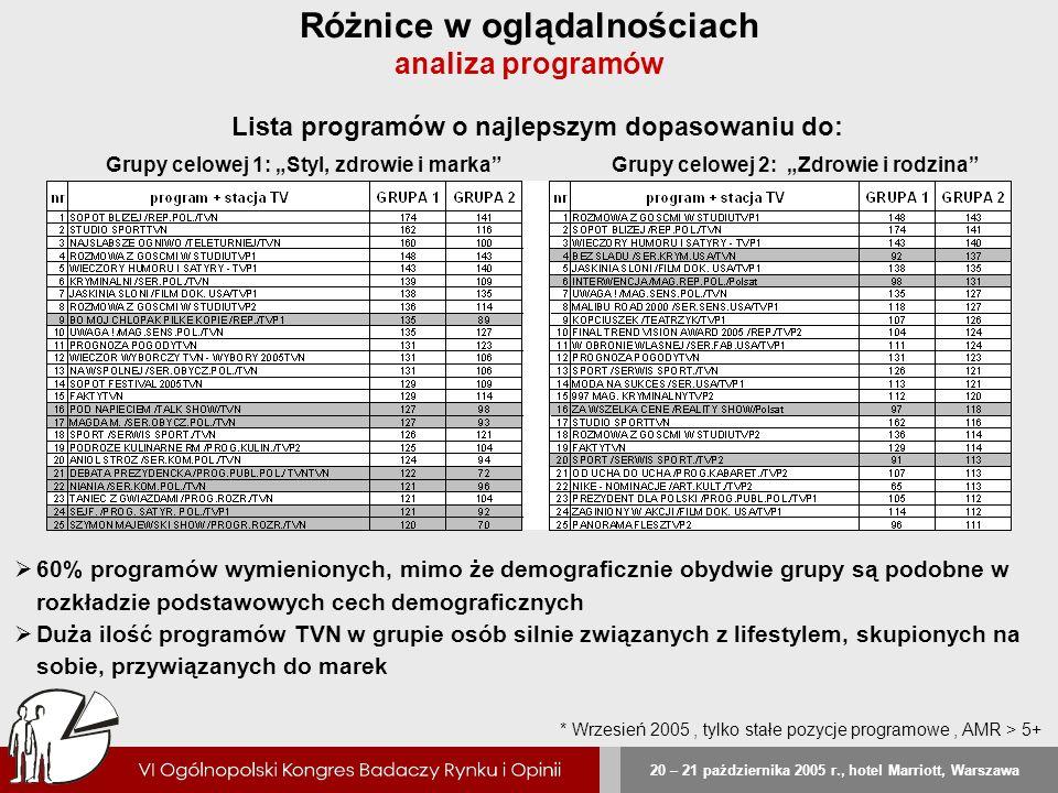 20 – 21 października 2005 r., hotel Marriott, Warszawa Różnice w oglądalnościach analiza programów Lista programów o najlepszym dopasowaniu do: 60% pr