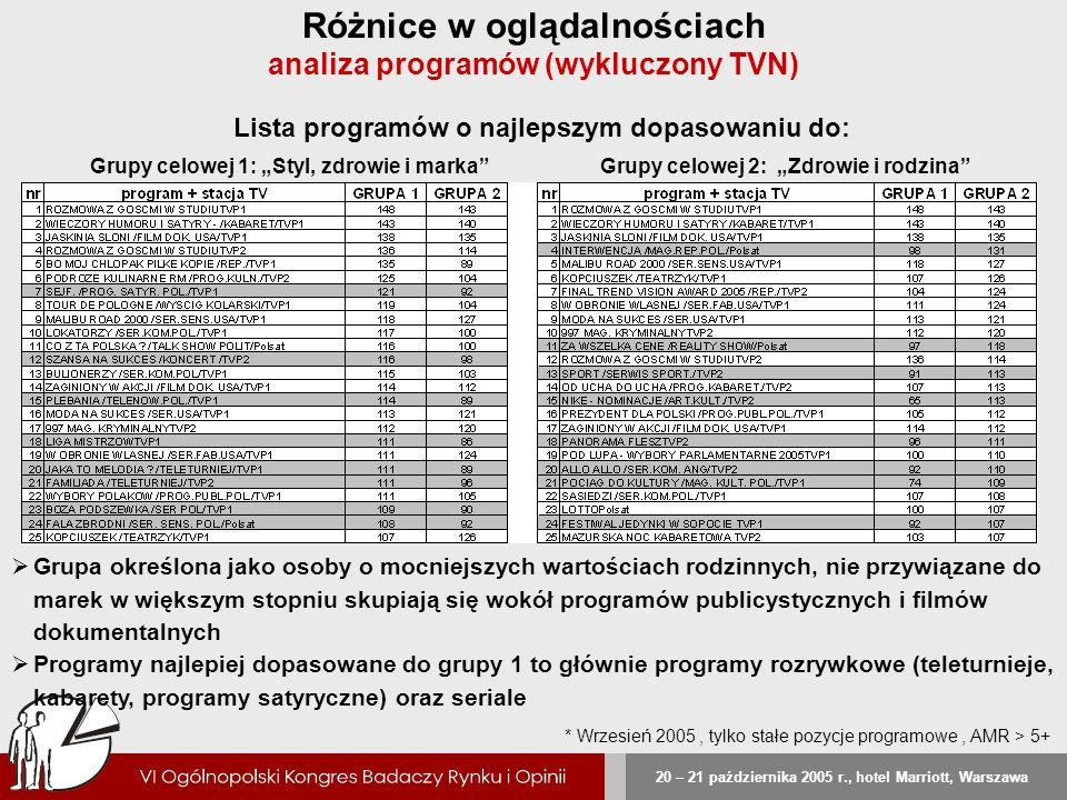 20 – 21 października 2005 r., hotel Marriott, Warszawa Różnice w oglądalnościach analiza programów (wykluczony TVN) Lista programów o najlepszym dopas