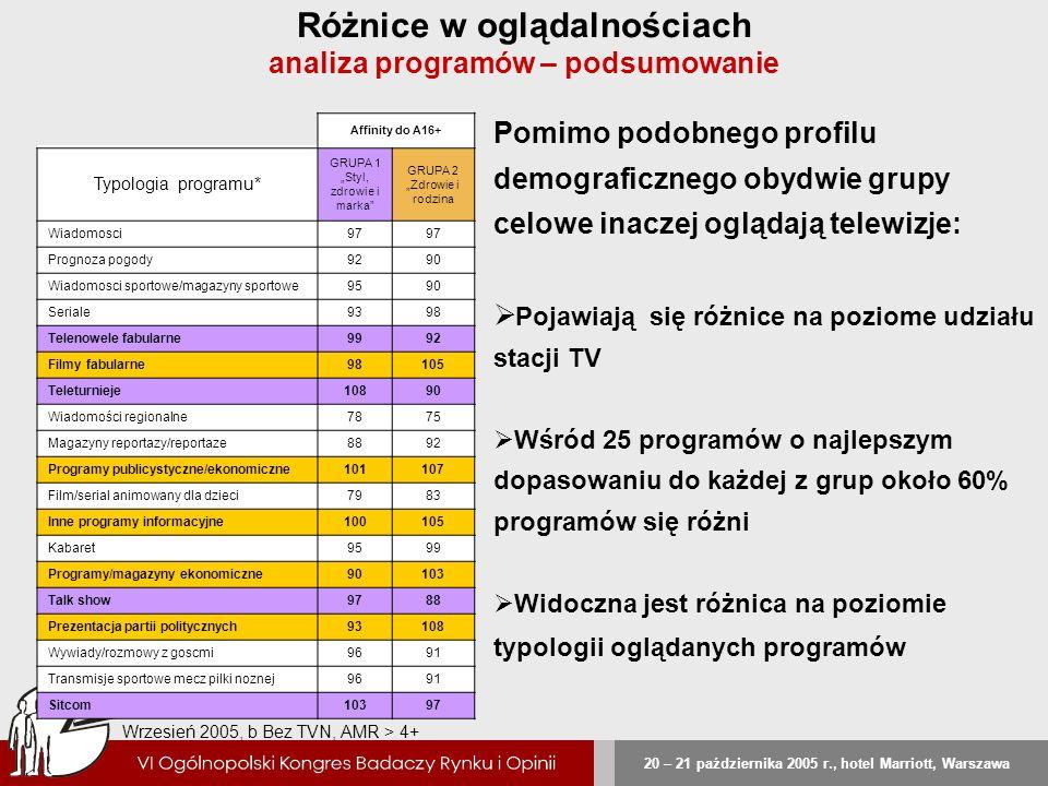 20 – 21 października 2005 r., hotel Marriott, Warszawa Różnice w oglądalnościach analiza programów – podsumowanie Affinity do A16+ Typologia programu*