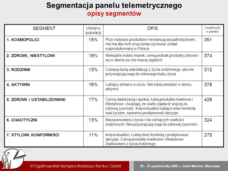 20 – 21 października 2005 r., hotel Marriott, Warszawa Segmentacja panelu telemetrycznego opisy segmentów SEGMENT Udział w populacji OPIS Liczebność w
