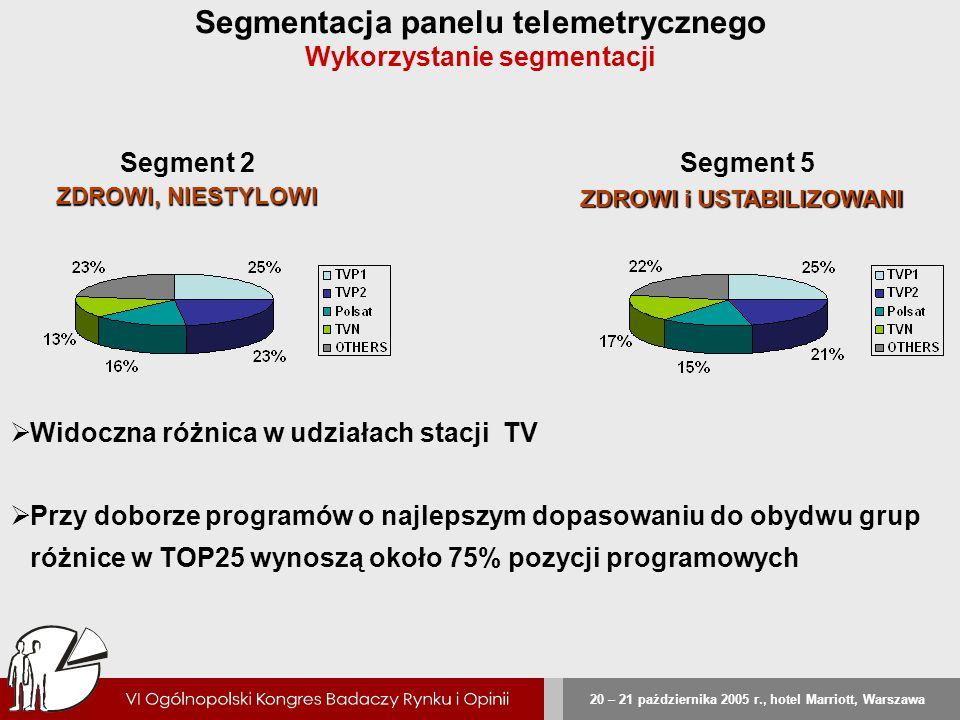 20 – 21 października 2005 r., hotel Marriott, Warszawa Segment 2 ZDROWI, NIESTYLOWI Segmentacja panelu telemetrycznego Wykorzystanie segmentacji Segme