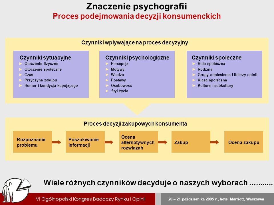 20 – 21 października 2005 r., hotel Marriott, Warszawa Znaczenie psychografii Proces podejmowania decyzji konsumenckich Wiele różnych czynników decydu