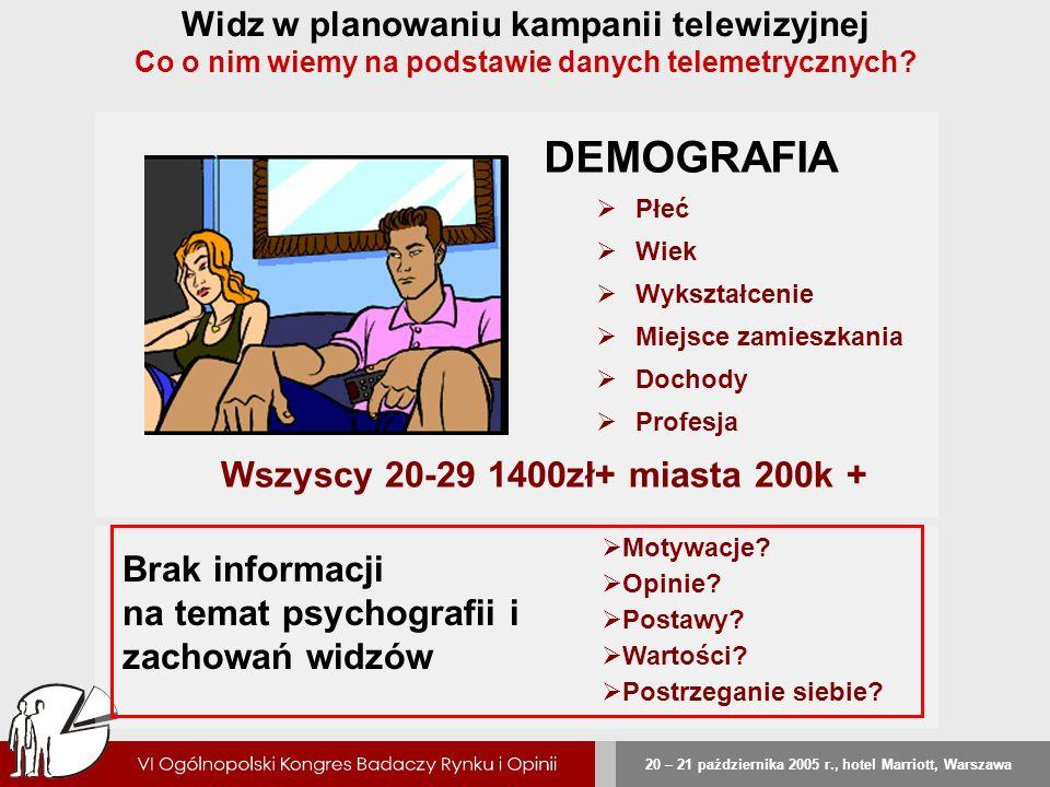 20 – 21 października 2005 r., hotel Marriott, Warszawa Widz w planowaniu kampanii telewizyjnej Co o nim wiemy na podstawie danych telemetrycznych? Wsz