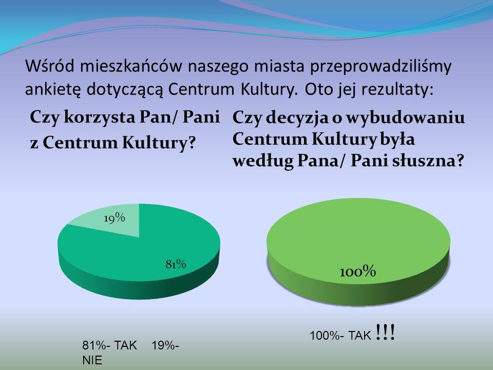 Wśród mieszkańców naszego miasta przeprowadziliśmy ankietę dotyczącą Centrum Kultury. Oto jej rezultaty: Czy korzysta Pan/ Pani z Centrum Kultury? 81%