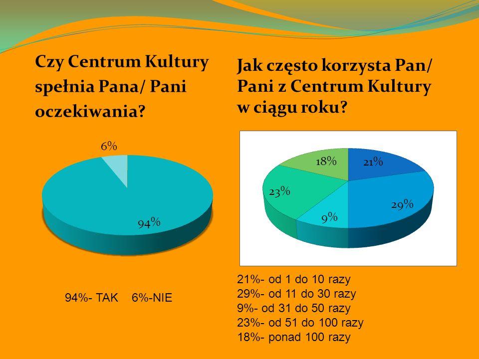 Czy Centrum Kultury spełnia Pana/ Pani oczekiwania? 94%- TAK 6%-NIE Jak często korzysta Pan/ Pani z Centrum Kultury w ciągu roku? 21%- od 1 do 10 razy