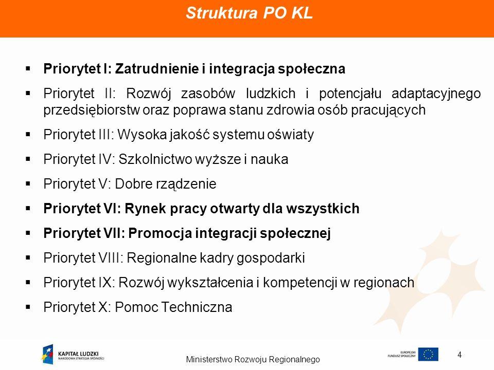 Ministerstwo Rozwoju Regionalnego 4 Struktura PO KL Priorytet I: Zatrudnienie i integracja społeczna Priorytet II: Rozwój zasobów ludzkich i potencjał