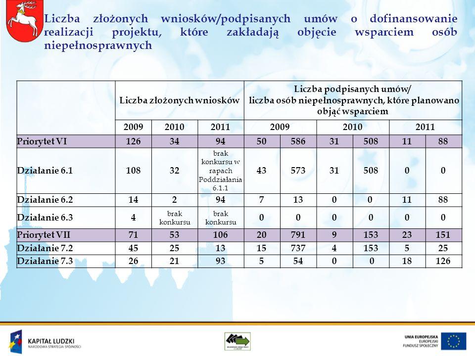 Liczba złożonych wniosków/podpisanych umów o dofinansowanie realizacji projektu, które zakładają objęcie wsparciem osób niepełnosprawnych Liczba złożonych wniosków Liczba podpisanych umów/ liczba osób niepełnosprawnych, które planowano objąć wsparciem 200920102011200920102011 Priorytet VI126349450586315081188 Działanie 6.110832 brak konkursu w rapach Poddziałania 6.1.1 435733150800 Działanie 6.21429471300 1188 Działanie 6.34 brak konkursu 000000 Priorytet VII715310620791915323151 Działanie 7.2452513157374153525 Działanie 7.32621935540 018126
