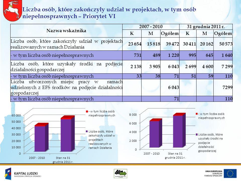 Liczba osób, które zakończyły udział w projektach, w tym osób niepełnosprawnych – Priorytet VI Nazwa wskaźnika 2007 - 201031 grudnia 2011 r.