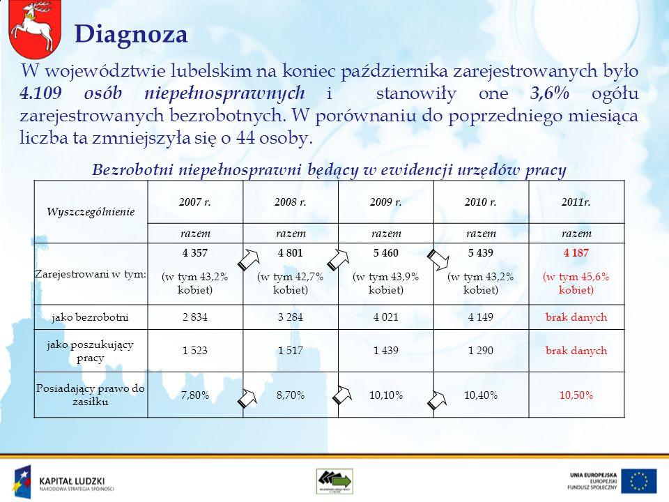 W województwie lubelskim na koniec października zarejestrowanych było 4.109 osób niepełnosprawnych i stanowiły one 3,6% ogółu zarejestrowanych bezrobotnych.