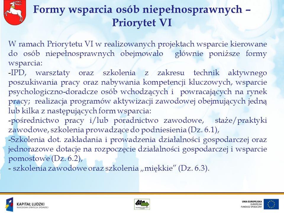 Liczba osób, które rozpoczęły udział w projektach, w tym osoby niepełnosprawne – Priorytet VI i VII 2007 - 2010Stan na 31 grudnia 2011 r.