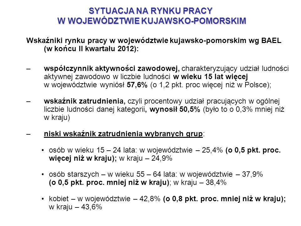 Wskaźniki rynku pracy w województwie kujawsko-pomorskim wg BAEL (w końcu II kwartału 2012): –współczynnik aktywności zawodowej, charakteryzujący udzia