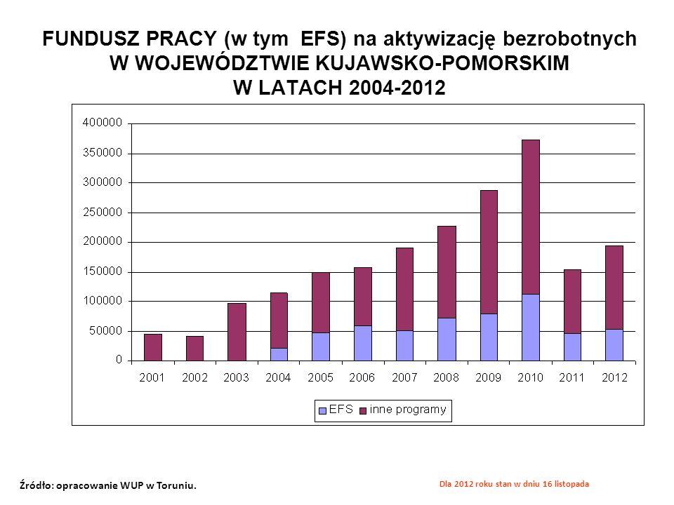 FUNDUSZ PRACY (w tym EFS) na aktywizację bezrobotnych W WOJEWÓDZTWIE KUJAWSKO-POMORSKIM W LATACH 2004-2012 Źródło: opracowanie WUP w Toruniu. Dla 2012