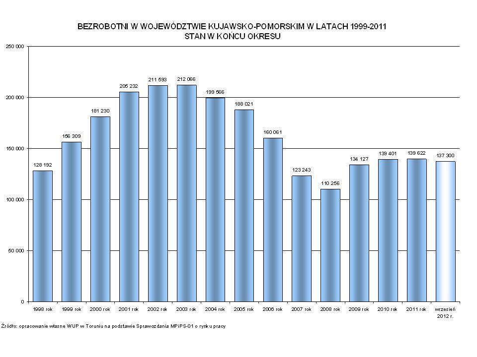 Analiza porównawcza województw w kontekście realizacji celów PO KL 2007-2013 niski udział osób dorosłych (25 – 64 lata) kształcących się i dokształcających się - 3,8% (PL 4,5%) niski udział osób z wykształceniem wyższym wśród ludności - 16,8% (PL – 20,7%); Niski udział studentów wyższych szkół technicznych w ogólnej liczbie studentów – 1,5% (mniej tylko warmińsko-mazurskie, lubuskie) jeden z dwóch regionów, w których na kierunkach technicznych nie kształcono żadnych doktorantów; Liczba podmiotów gospodarczych na 10 tys.