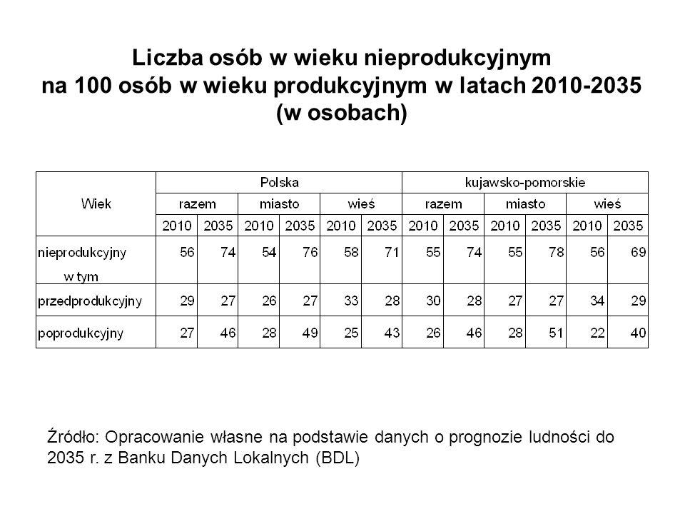 Liczba osób w wieku nieprodukcyjnym na 100 osób w wieku produkcyjnym w latach 2010-2035 (w osobach) Źródło: Opracowanie własne na podstawie danych o p