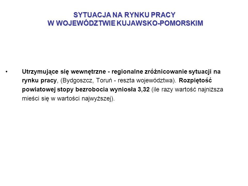 Utrzymujące się wewnętrzne - regionalne zróżnicowanie sytuacji na rynku pracy, (Bydgoszcz, Toruń - reszta województwa). Rozpiętość powiatowej stopy be