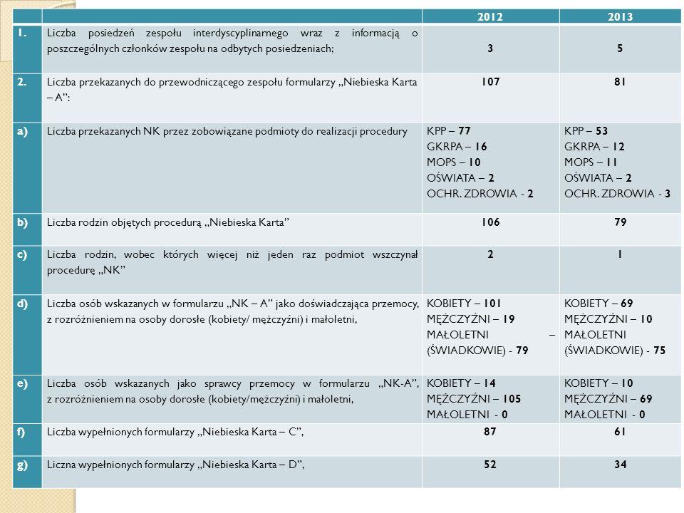 20122013 1. Liczba posiedzeń zespołu interdyscyplinarnego wraz z informacją o poszczególnych członków zespołu na odbytych posiedzeniach; 3 5 2. Liczba