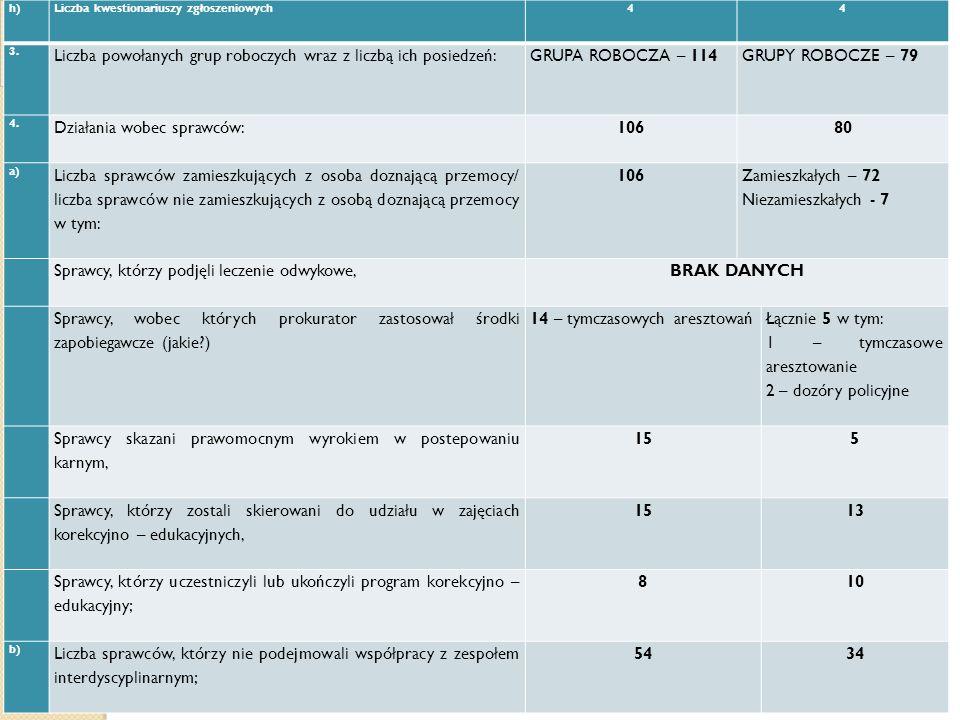 h) Liczba kwestionariuszy zgłoszeniowych 44 3. Liczba powołanych grup roboczych wraz z liczbą ich posiedzeń: GRUPA ROBOCZA – 114 GRUPY ROBOCZE – 79 4.
