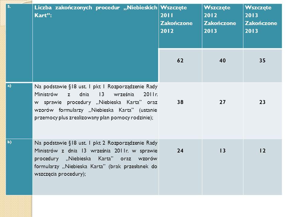 5. Liczba zakończonych procedur Niebieskich Kart: Wszczęte 2011 Zakończone 2012 Wszczęte 2012 Zakończone 2013 Wszczęte 2013 Zakończone 2013 62 40 35 a
