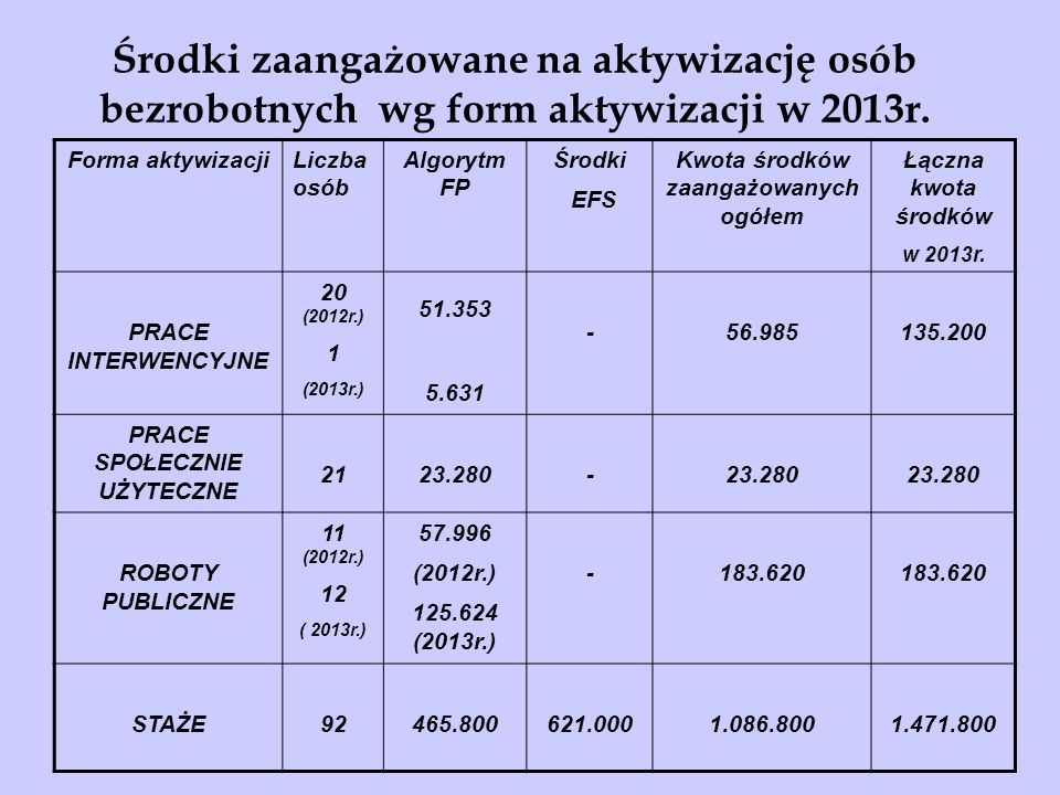 Środki zaangażowane na aktywizację osób bezrobotnych wg form aktywizacji w 2013r.