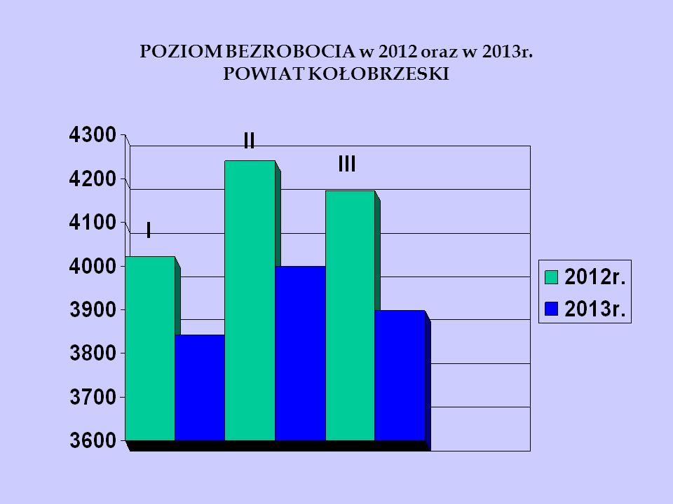 POZIOM BEZROBOCIA w 2012 oraz w 2013r. POWIAT KOŁOBRZESKI