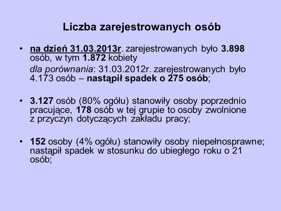 Liczba zarejestrowanych osób na dzień 31.03.2013r.