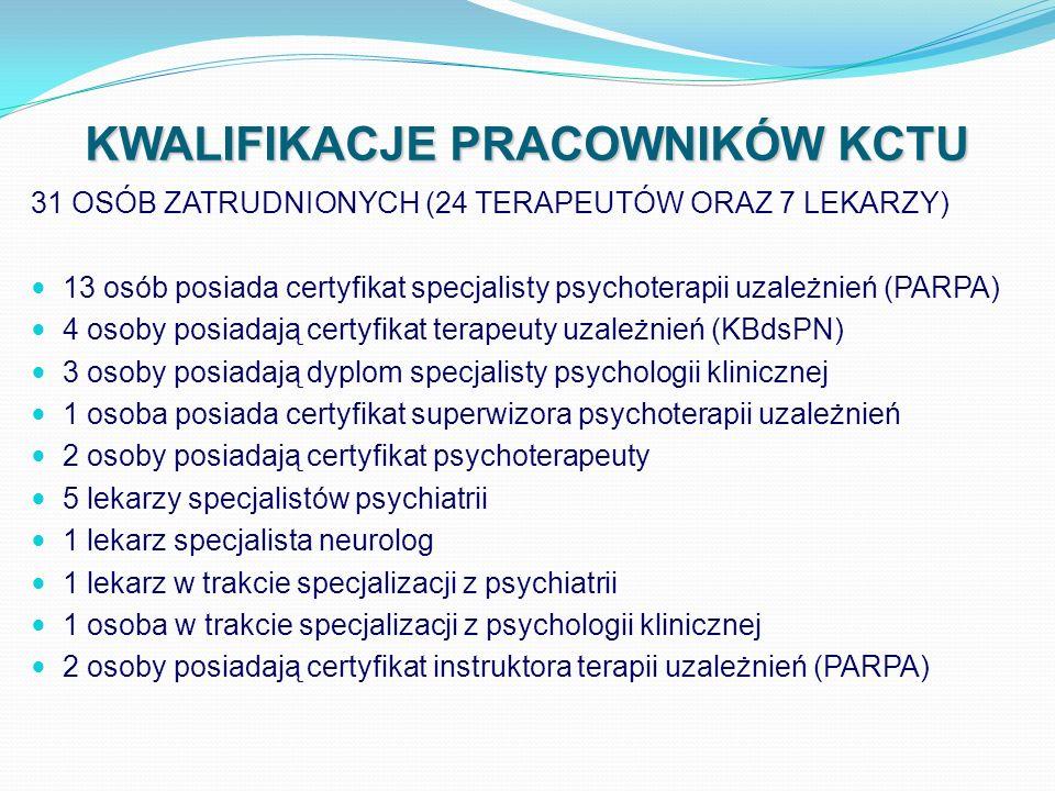 KWALIFIKACJE PRACOWNIKÓW KCTU 31 OSÓB ZATRUDNIONYCH (24 TERAPEUTÓW ORAZ 7 LEKARZY) 13 osób posiada certyfikat specjalisty psychoterapii uzależnień (PA