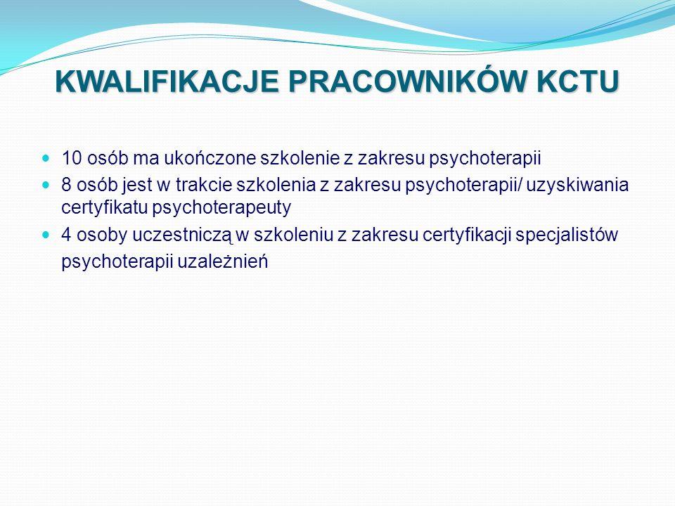 KWALIFIKACJE PRACOWNIKÓW KCTU 10 osób ma ukończone szkolenie z zakresu psychoterapii 8 osób jest w trakcie szkolenia z zakresu psychoterapii/ uzyskiwa