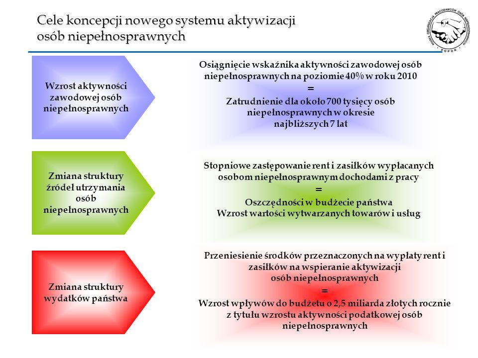 13 Cele koncepcji nowego systemu aktywizacji osób niepełnosprawnych Osiągnięcie wskaźnika aktywności zawodowej osób niepełnosprawnych na poziomie 40%