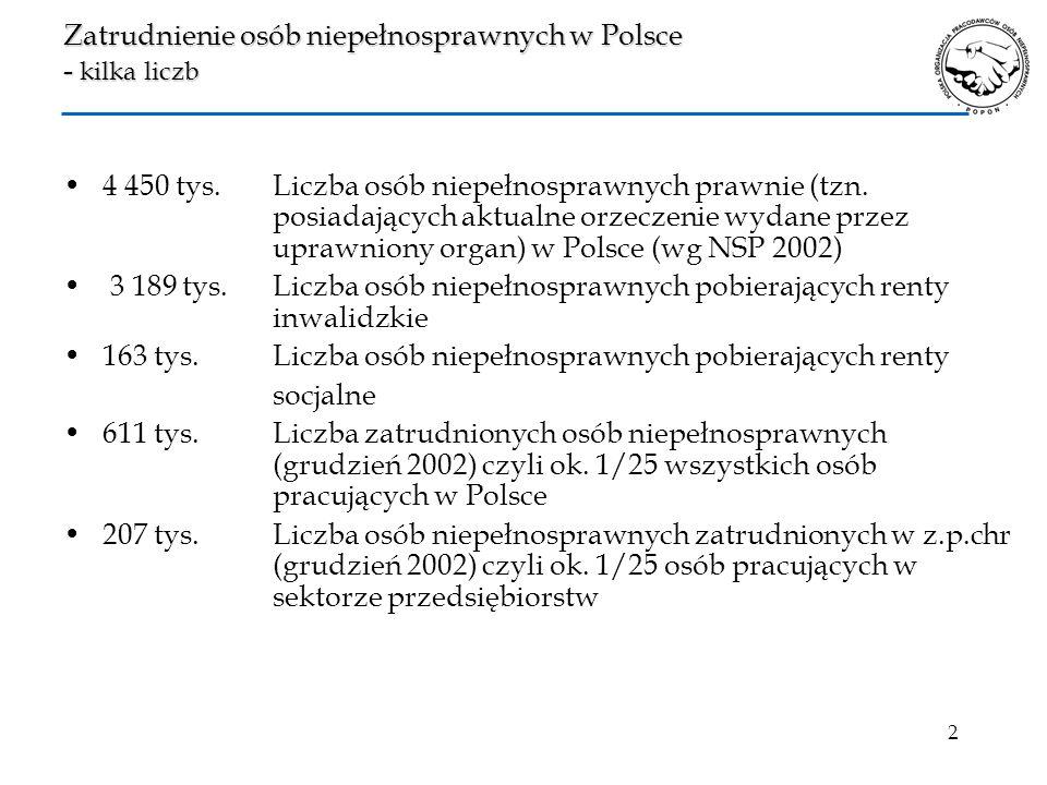 2 Zatrudnienie osób niepełnosprawnych w Polsce - kilka liczb 4 450 tys. Liczba osób niepełnosprawnych prawnie (tzn. posiadających aktualne orzeczenie
