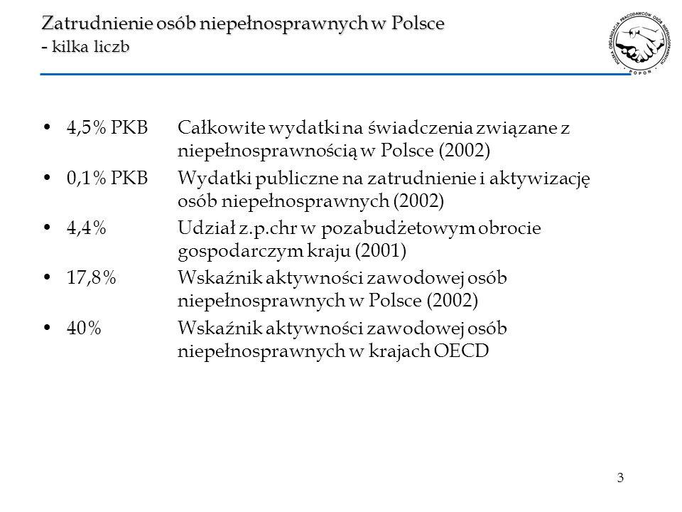 3 Zatrudnienie osób niepełnosprawnych w Polsce - kilka liczb 4,5% PKBCałkowite wydatki na świadczenia związane z niepełnosprawnością w Polsce (2002) 0