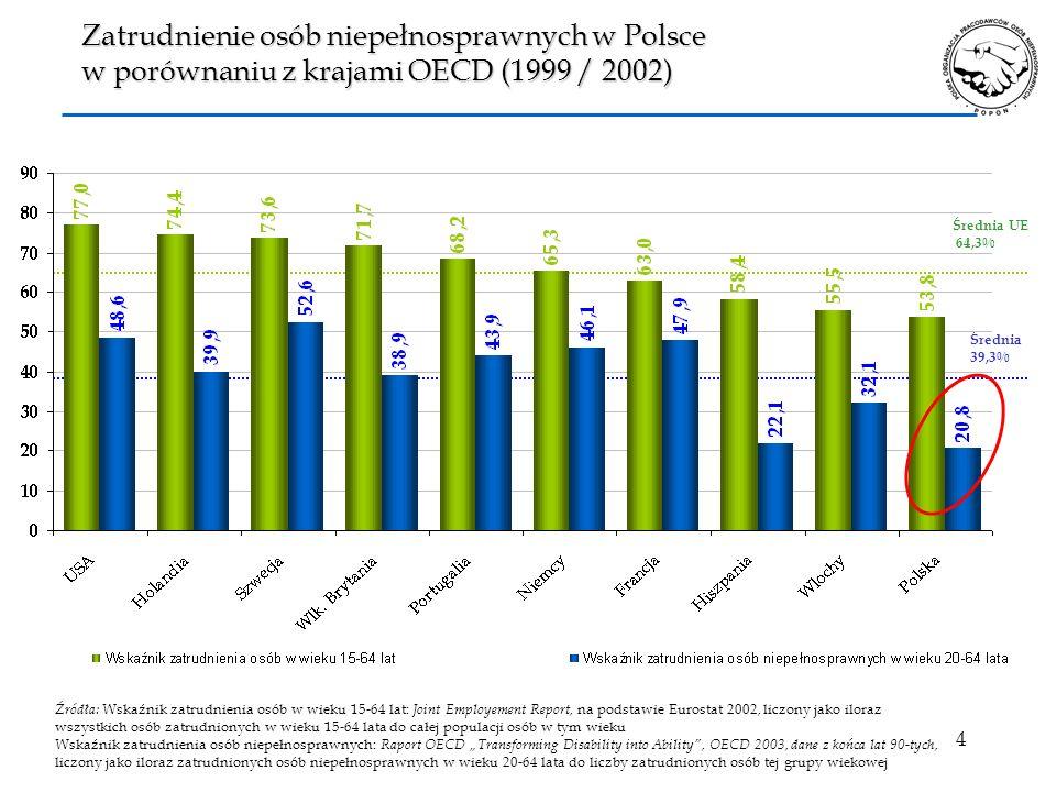 5 20,8 53,8 40,0 64,3 0 10 20 30 40 50 60 70 Wskaźnik zatrudnienia osób niepełnosprawnych w wieku od 20 do 64 lat Wskaźnik zatrudnienia osób w wieku 15-64 lat % PolskaŚrednia UE Zatrudnienie osób niepełnosprawnych w Polsce w porównaniu z krajami Unii Europejskiej Źródła: Wskaźnik zatrudnienia osób w wieku 15-64 lat: Joint Employement Report, na podstawie Eurostat 2002 Wskaźnik zatrudnienia osób niepełnosprawnych: Raport OECD Transforming Disability into Ability, OECD 2003, dane z końca lat 90-tych