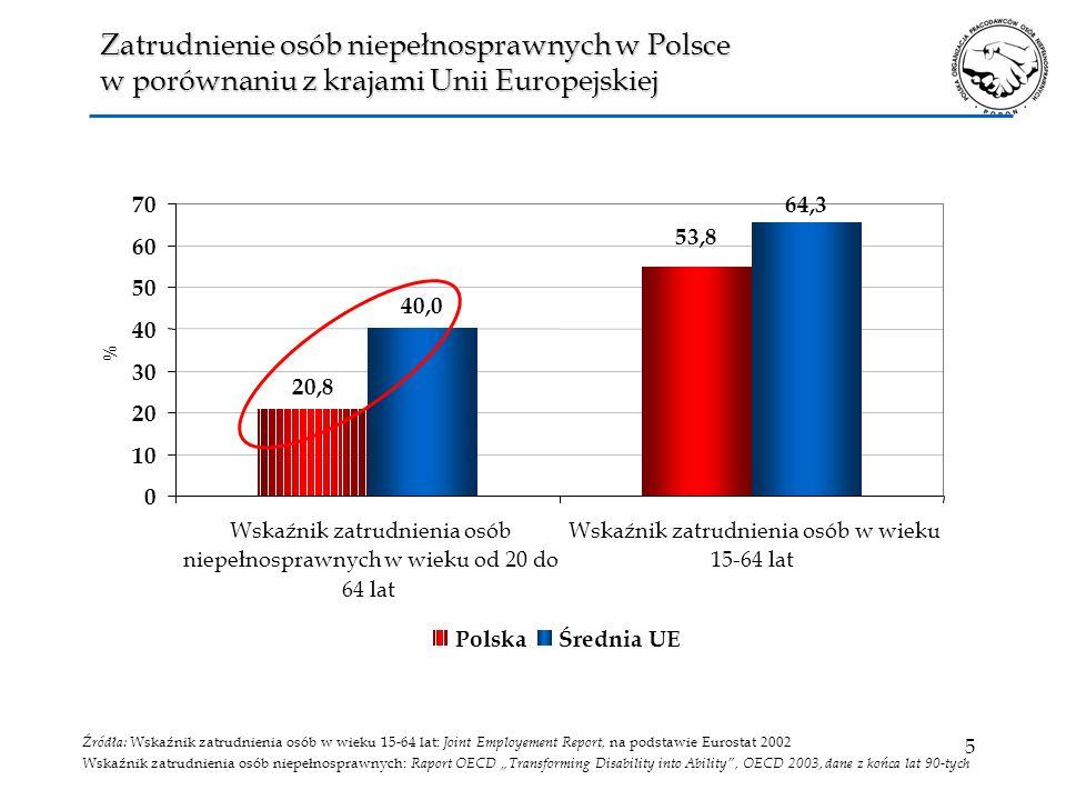 16 Systemy wspierania zatrudnienia osób niepełnosprawnych Systemy wspierania zatrudnienia osób niepełnosprawnych ZatrudnienieCHRONIONE ZatrudnienieDOTOWANEZatrudnienieWSPOMAGANE Funkcjonujące w Polskie z.p.chr zawierają elementy zatrudnienia chronionego, dotowanego i wspomaganego Funkcjonujące w Polskie z.p.chr zawierają elementy zatrudnienia chronionego, dotowanego i wspomaganego