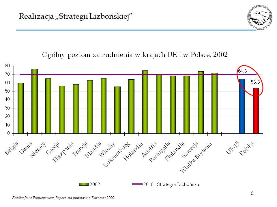 6 Realizacja Strategii Lizbońskiej Źródło: Joint Employement Report, na podstawie Eurostat 2002