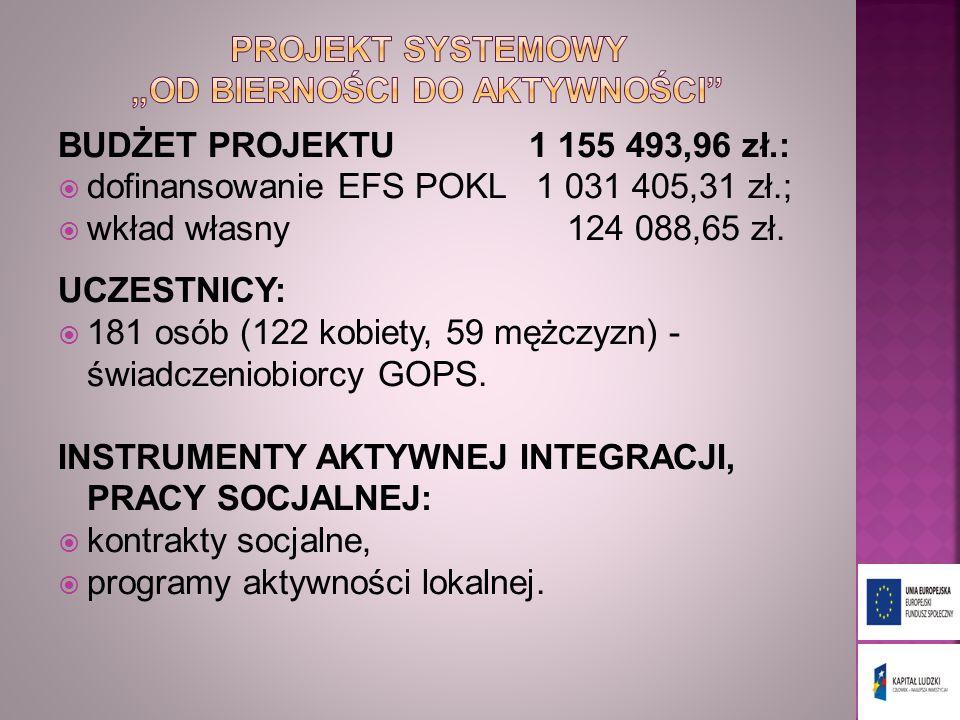 BUDŻET PROJEKTU 1 155 493,96 zł.: dofinansowanie EFS POKL 1 031 405,31 zł.; wkład własny 124 088,65 zł. UCZESTNICY: 181 osób (122 kobiety, 59 mężczyzn