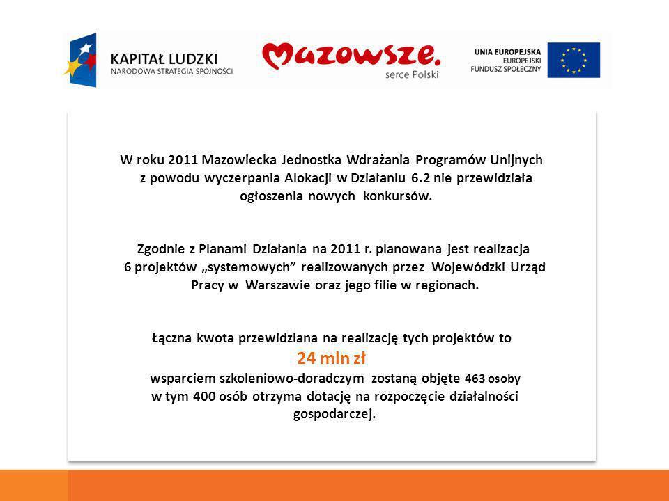 W roku 2011 Mazowiecka Jednostka Wdrażania Programów Unijnych z powodu wyczerpania Alokacji w Działaniu 6.2 nie przewidziała ogłoszenia nowych konkursów.