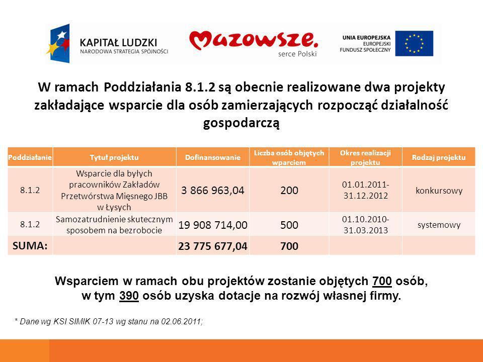 W ramach Poddziałania 8.1.2 są obecnie realizowane dwa projekty zakładające wsparcie dla osób zamierzających rozpocząć działalność gospodarczą PO KL 2007-2013 PoddziałanieTytuł projektuDofinansowanie Liczba osób objętych wparciem Okres realizacji projektu Rodzaj projektu 8.1.2 Wsparcie dla byłych pracowników Zakładów Przetwórstwa Mięsnego JBB w Łysych 3 866 963,04200 01.01.2011- 31.12.2012 konkursowy 8.1.2 Samozatrudnienie skutecznym sposobem na bezrobocie 19 908 714,00500 01.10.2010- 31.03.2013 systemowy SUMA:23 775 677,04700 * Dane wg KSI SIMIK 07-13 wg stanu na 02.06.2011; Wsparciem w ramach obu projektów zostanie objętych 700 osób, w tym 390 osób uzyska dotacje na rozwój własnej firmy.