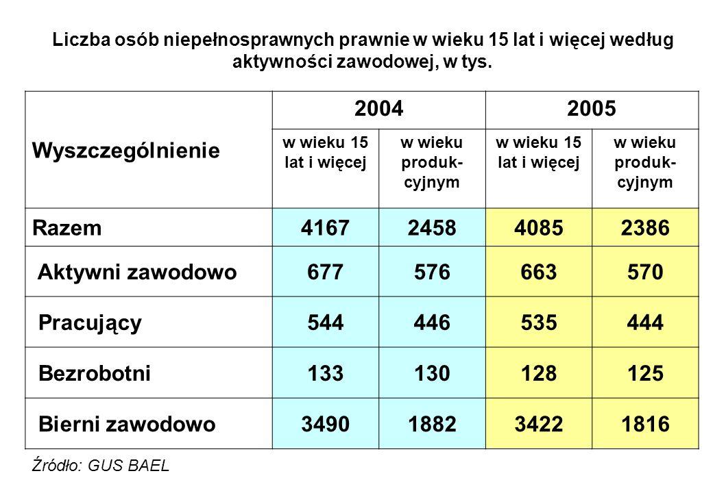 Liczba osób niepełnosprawnych prawnie w wieku 15 lat i więcej według aktywności zawodowej, w tys. Wyszczególnienie 20042005 w wieku 15 lat i więcej w
