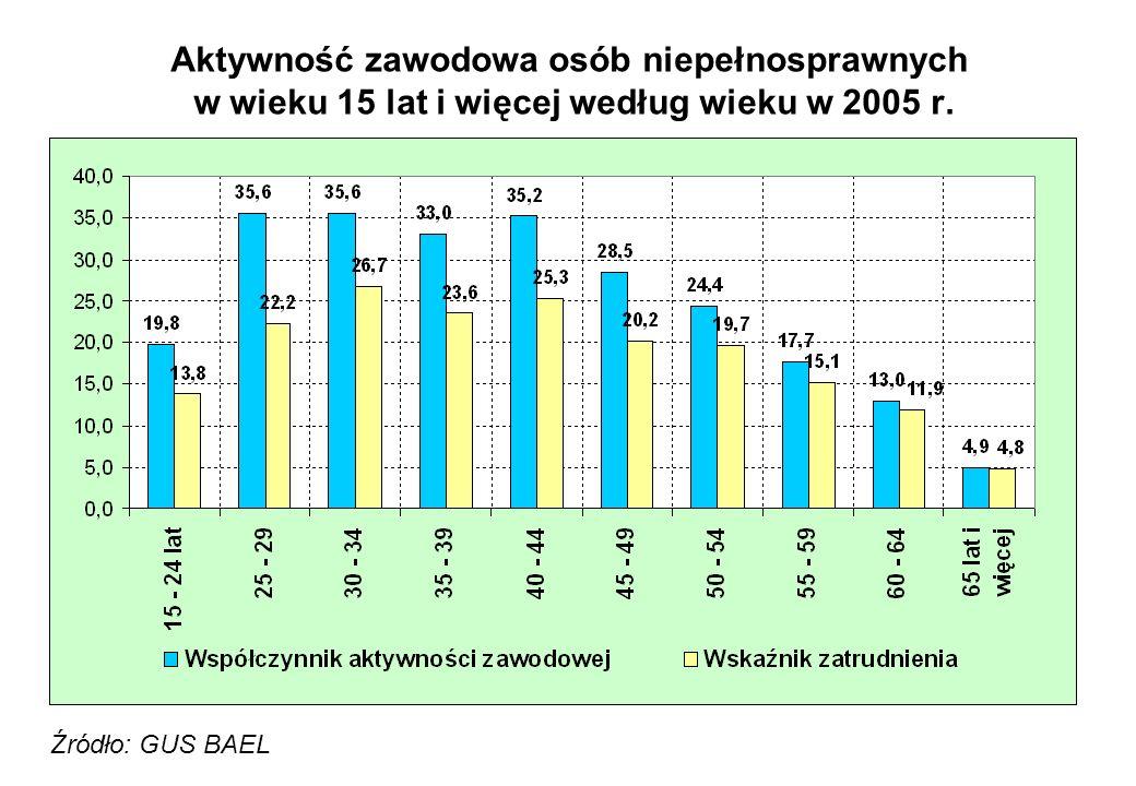 Aktywność zawodowa osób niepełnosprawnych w wieku 15 lat i więcej według wieku w 2005 r. Źródło: GUS BAEL