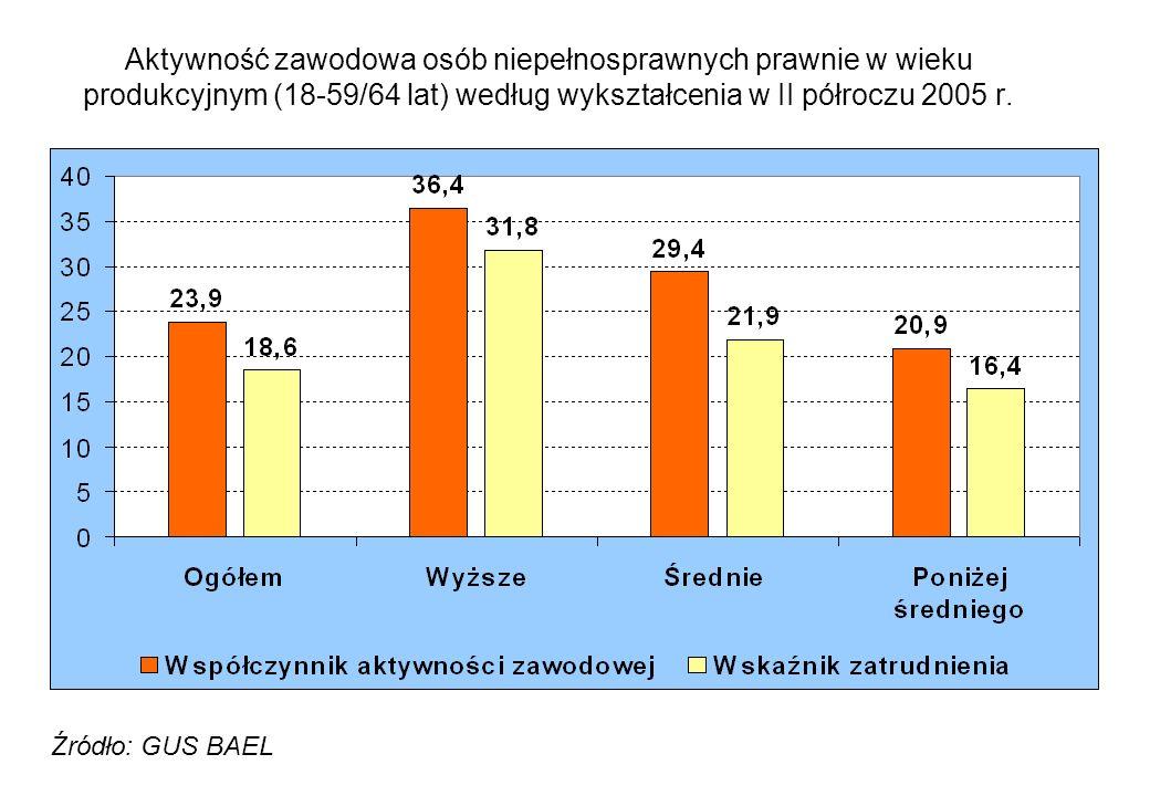Aktywność zawodowa osób niepełnosprawnych prawnie w wieku produkcyjnym (18-59/64 lat) według wykształcenia w II półroczu 2005 r. Źródło: GUS BAEL