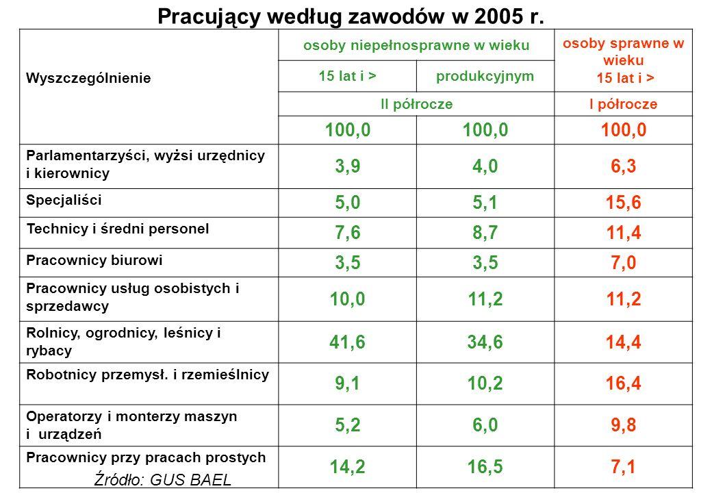 Pracujący według zawodów w 2005 r. Źródło: GUS BAEL Wyszczególnienie osoby niepełnosprawne w wieku osoby sprawne w wieku 15 lat i > produkcyjnym II pó