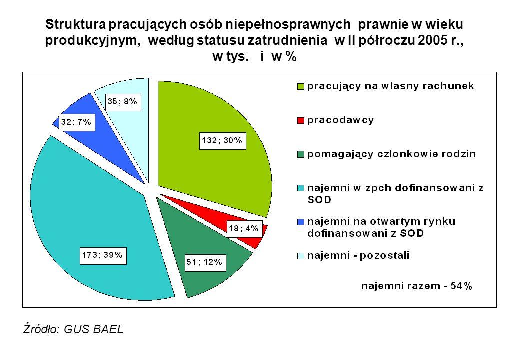 Struktura pracujących osób niepełnosprawnych prawnie w wieku produkcyjnym, według statusu zatrudnienia w II półroczu 2005 r., w tys. i w % Źródło: GUS